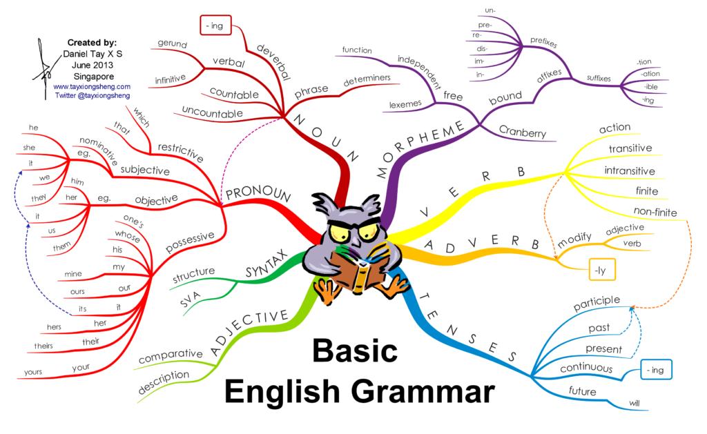 basic-english-grammar_5276ad5a20708